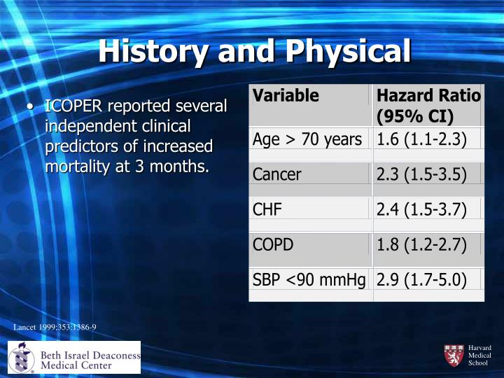 ICOPER reported several independent clinical predictors of increased mortality at 3 months.