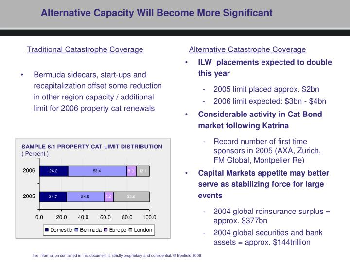 Alternative Capacity Will Become More Significant