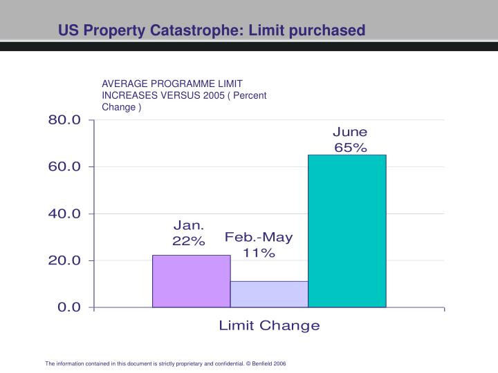 US Property Catastrophe: Limit purchased