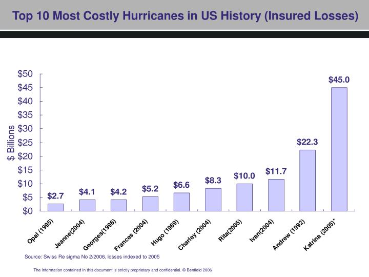 Top 10 most costly hurricanes in us history insured losses