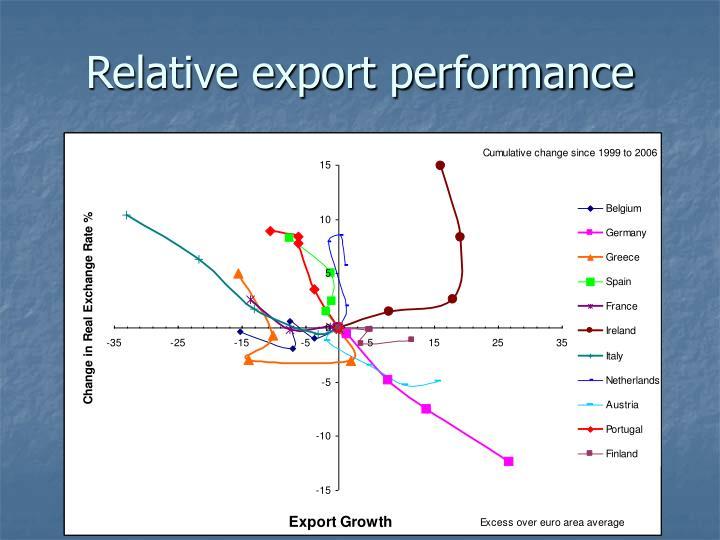 Relative export performance