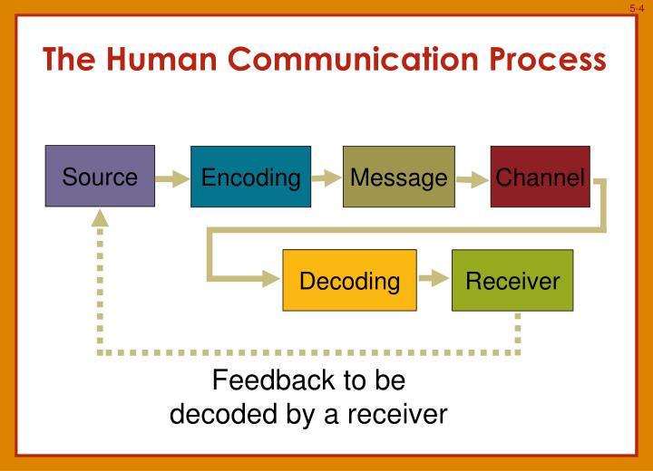 the communication proccess