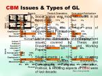 cbm issues types of gl
