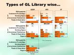 types of gl library wise