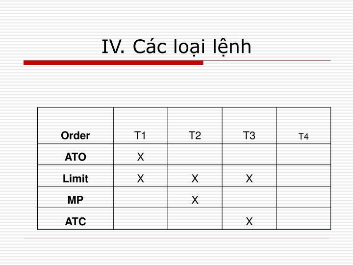 IV. Các loại lệnh