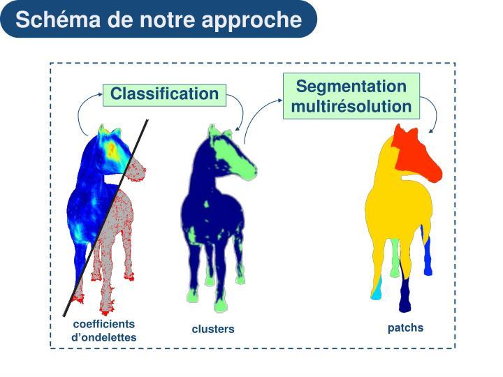 Segmentation multirésolution