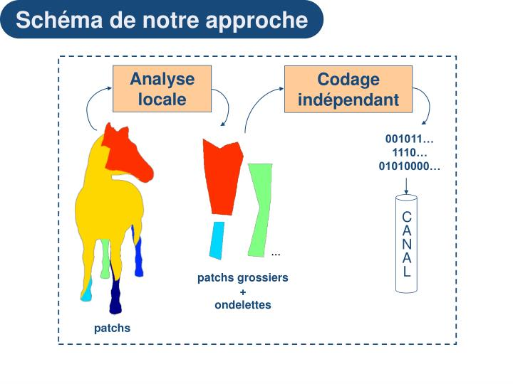 Analyse locale