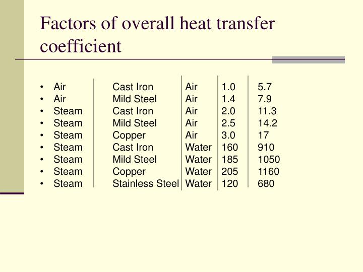 find the convection heat transfer coefficient Most solid substances have a known thermal conductivity which can be used as a basis for calculating the heat transfer coefficient a very common engineering problem is the heat transfer between a fluid and a solid surfacethe most common way of doing this is by dividing the thermal conductivity of the convection fluid by a length scale.