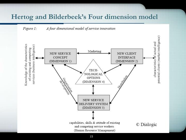 Hertog and Bilderbeek's Four dimension model