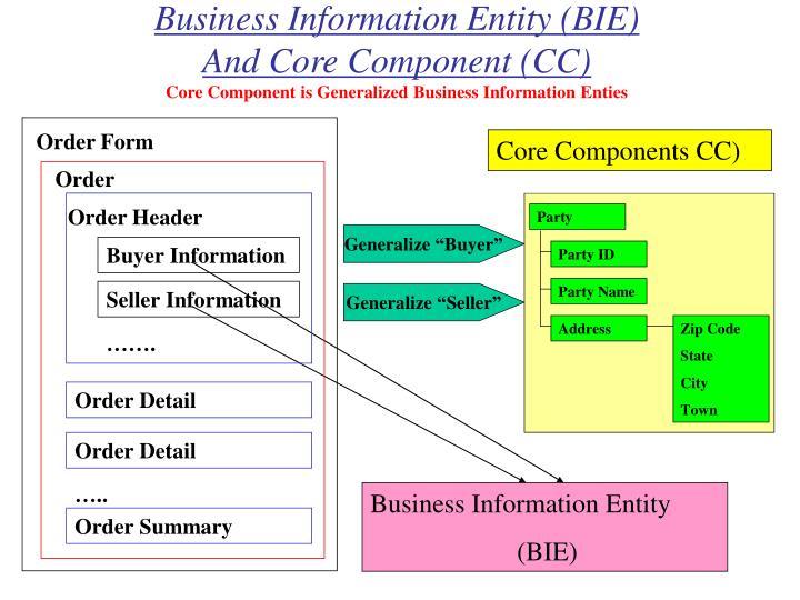 Business Information Entity (BIE)