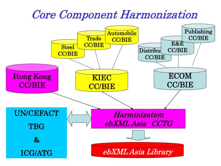 Core Component Harmonization
