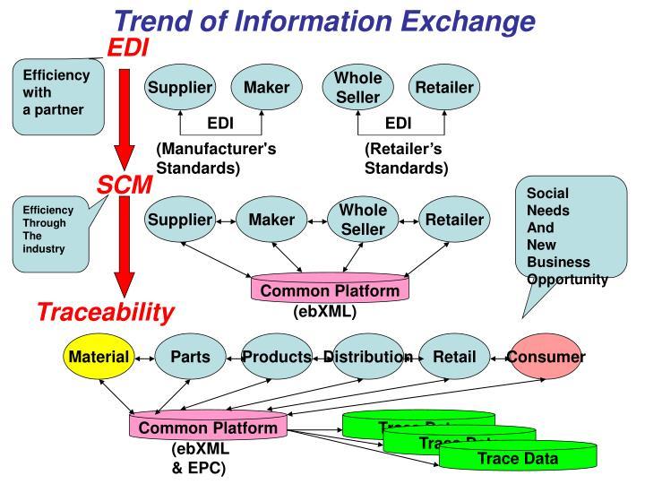 Trend of Information Exchange