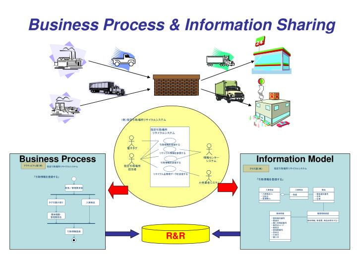 Business Process & Information Sharing