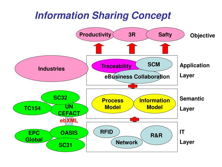 Information Sharing Concept