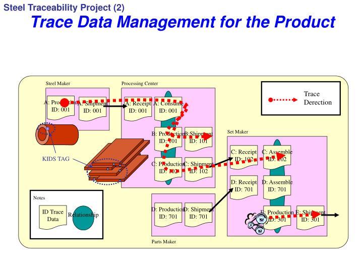 Steel Traceability Project (2)
