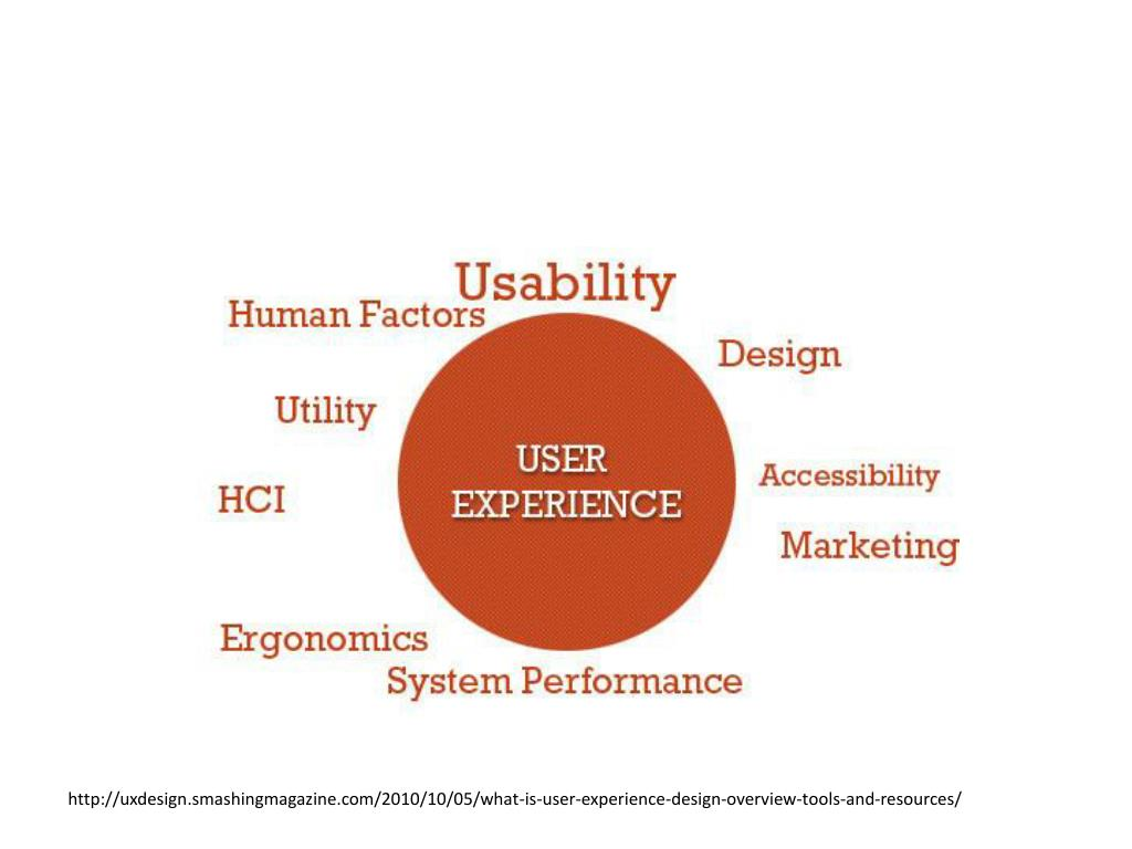 Ppt User Experience Design Usability Powerpoint Presentation Free Download Id 4171265