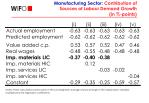 manufacturing sector contribution of sources of labour demand growth in points