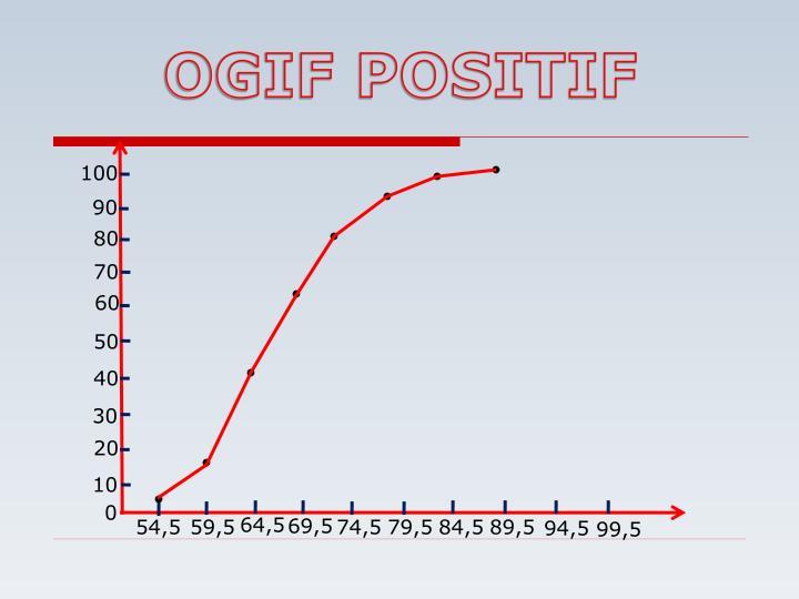 OGIF POSITIF