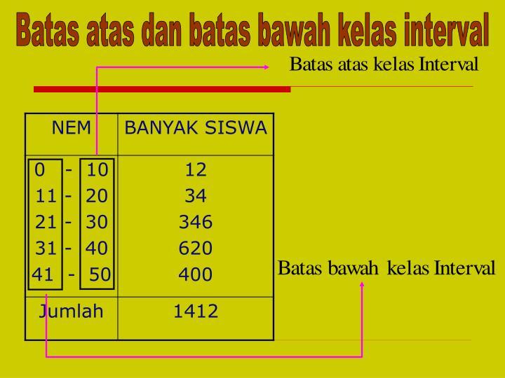 Batas atas dan batas bawah kelas interval