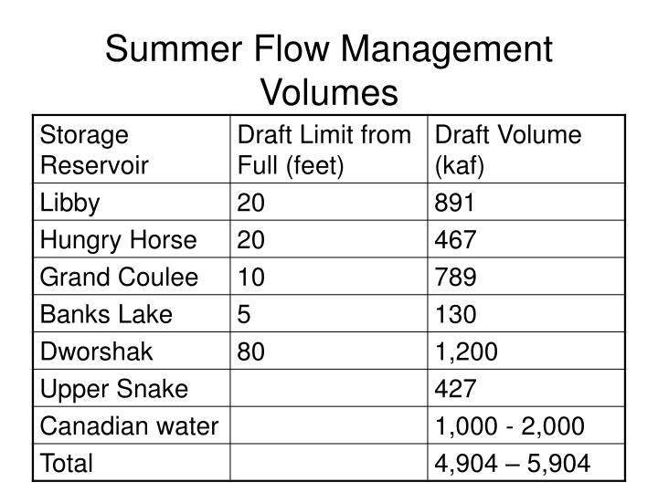 Summer Flow Management Volumes