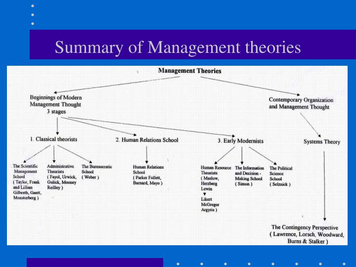 Summary of management theories