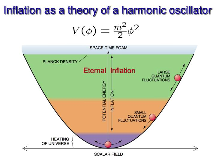 Inflation as a theory of a harmonic oscillator