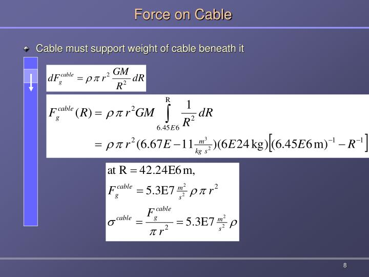 Force on Cable