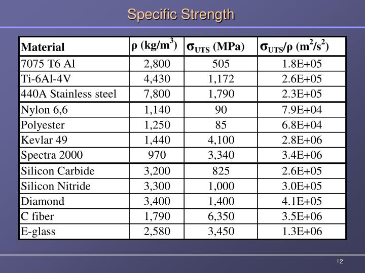 Specific Strength