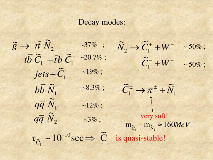 Decay modes:
