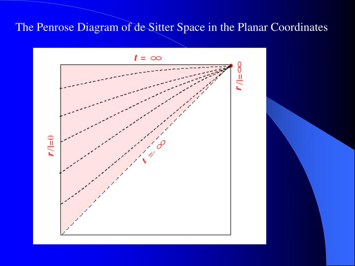 The Penrose Diagram of de Sitter Space in the Planar Coordinates