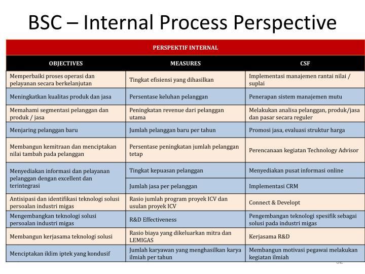 BSC – Internal Process Perspective