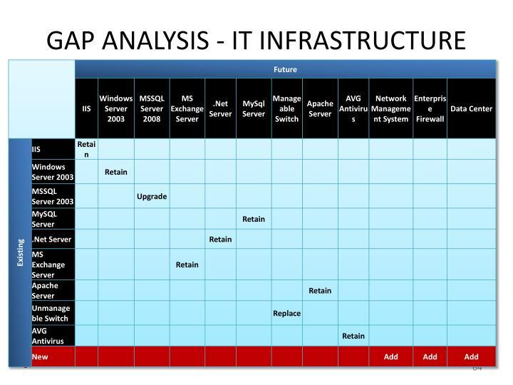 GAP ANALYSIS - IT INFRASTRUCTURE