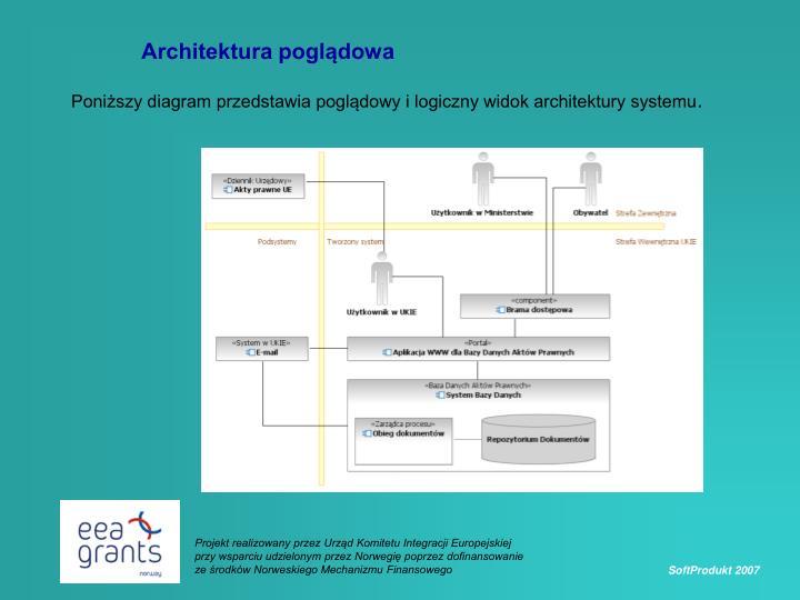 Architektura poglądowa