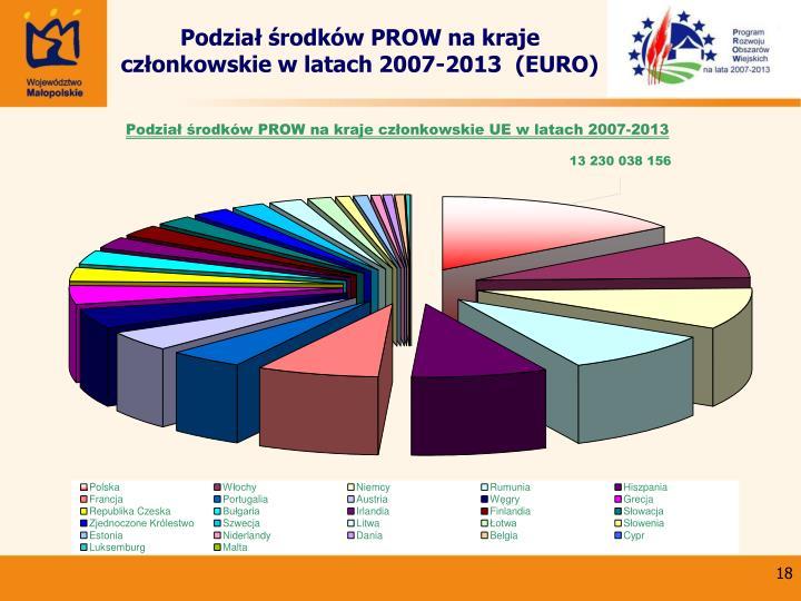 Podział środków PROW na kraje członkowskie w latach 2007-2013  (EURO)