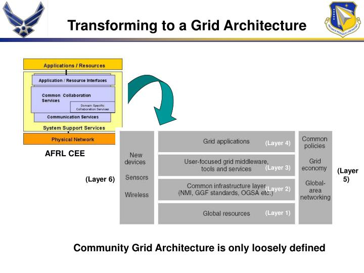 Transforming to a Grid Architecture