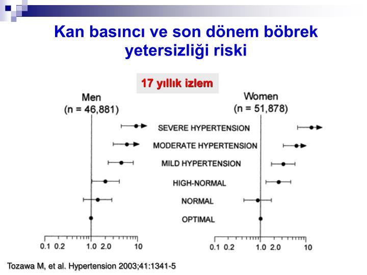 Kan basıncı ve son dönem böbrek yetersizliği riski