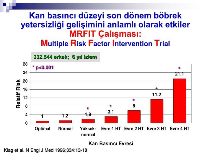 Kan basıncı düzeyi son dönem böbrek yetersizliği gelişimini anlamlı olarak etkiler