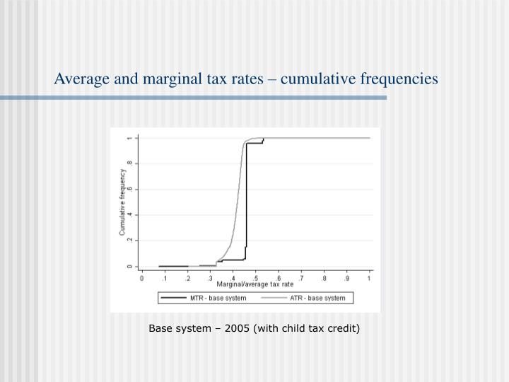Average and marginal tax rates – cumulative frequencies