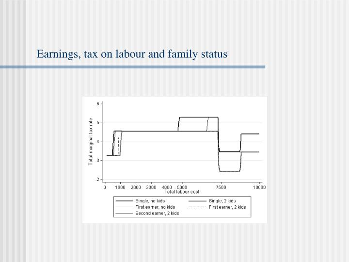 Earnings, tax on labour and family status