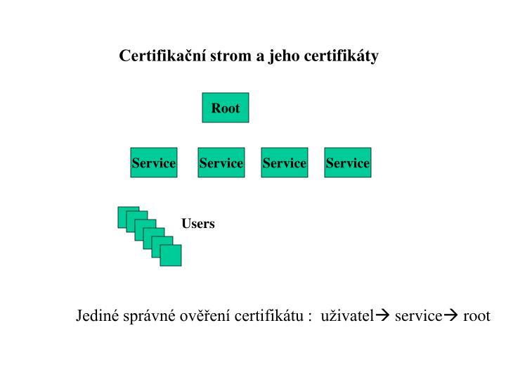 Certifikační strom