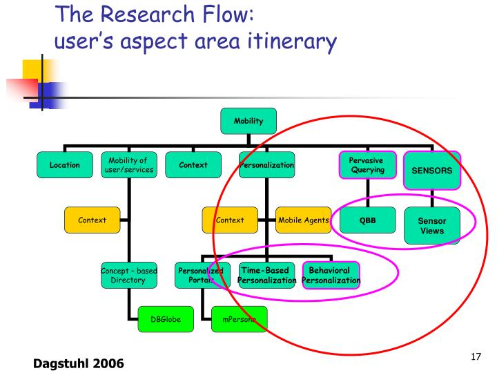 The Research Flow: