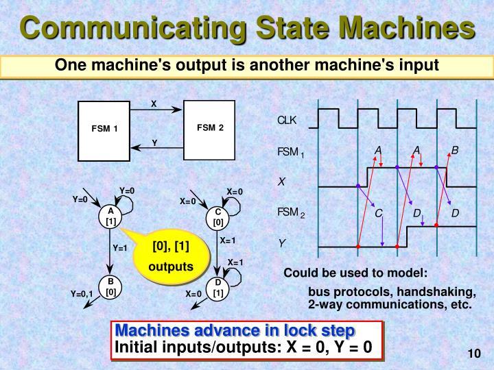 Communicating State Machines