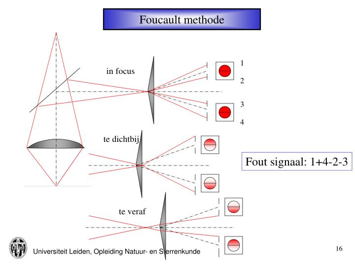 Foucault methode