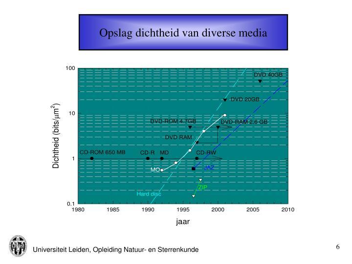 Opslag dichtheid van diverse media