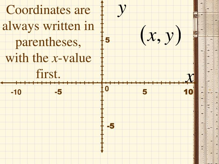 Coordinates are always written in parentheses, with the