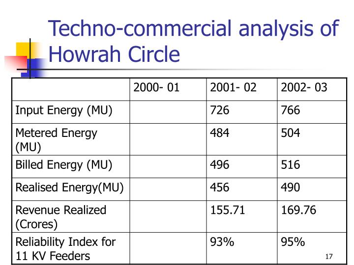 Techno-commercial analysis of  Howrah Circle