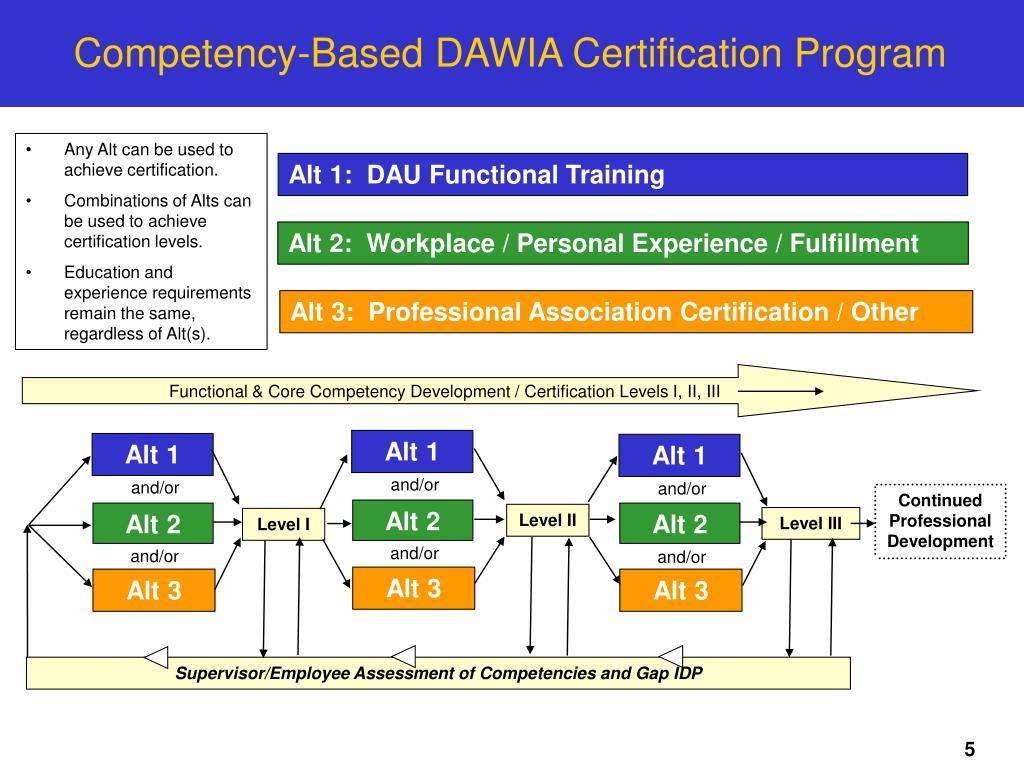 dawia workforce certification acquisition transformation improvement defense act ppt powerpoint presentation