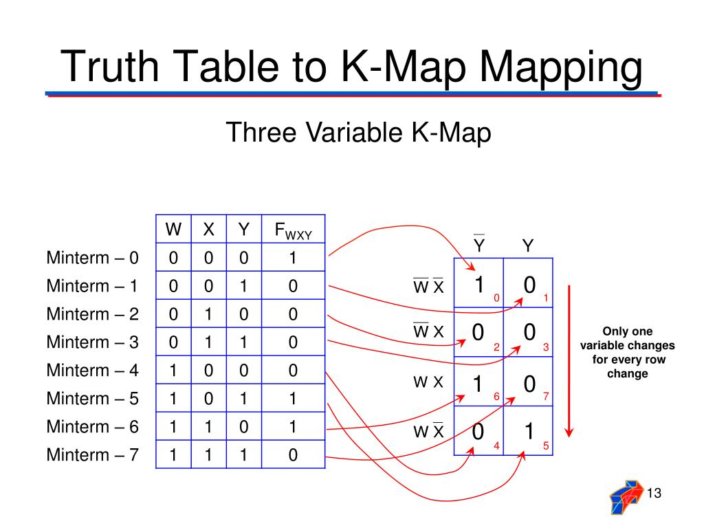 PPT - Karnaugh Mapping PowerPoint Presentation - ID:4175263 K Mapping on boolean function, boolean algebra, binary decision diagram, logical disjunction, absorption law, bitwise operation, logical conjunction, exclusive or, circuit minimization, de morgan's laws, truth table, digital timing diagram, boolean expression, combinational logic, boolean logic, sheffer stroke, race condition, canonical form,