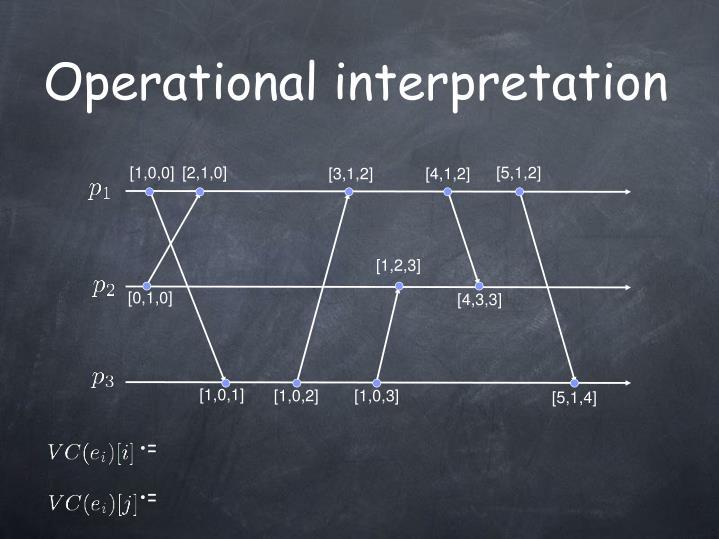 Operational interpretation