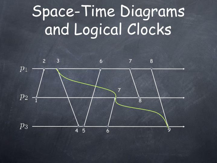 Space-Time Diagrams             and Logical Clocks